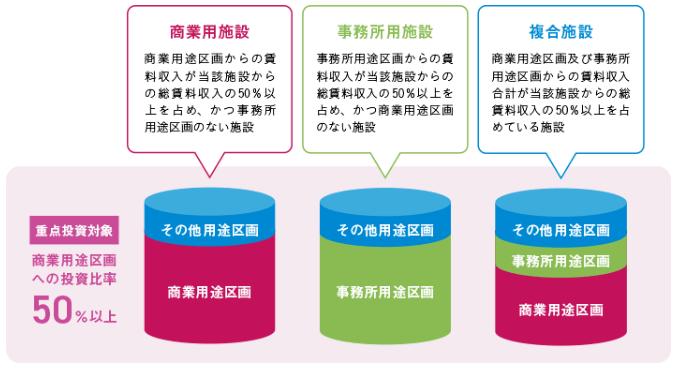 阪急阪神リート7