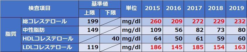 人間ドックコレステロール、血糖値2