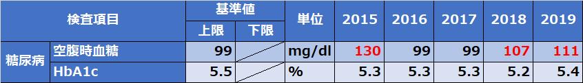 人間ドックコレステロール、血糖値4