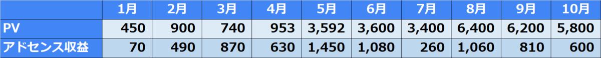 Googleアドセンス8000円1