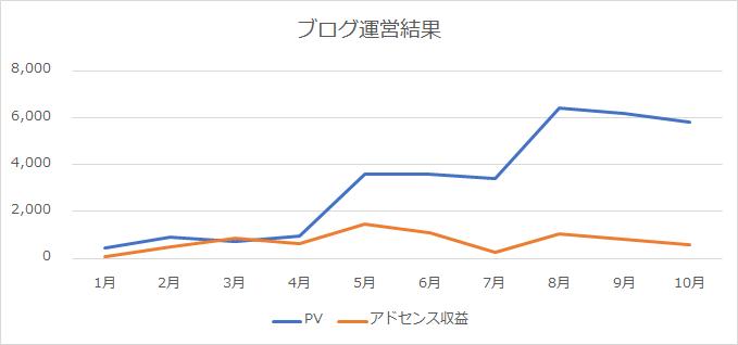 Googleアドセンス8000円2