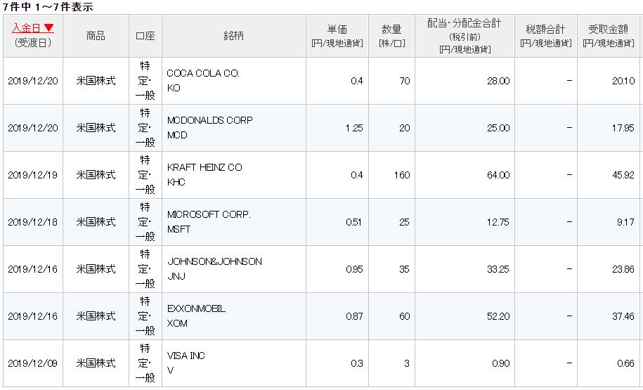 損益報告2019年12月2