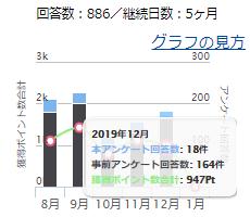 損益報告2019年12月6