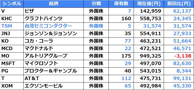 台湾 セミコンダクター 株価