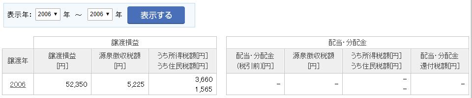 取引手数料無料楽天とSBI4