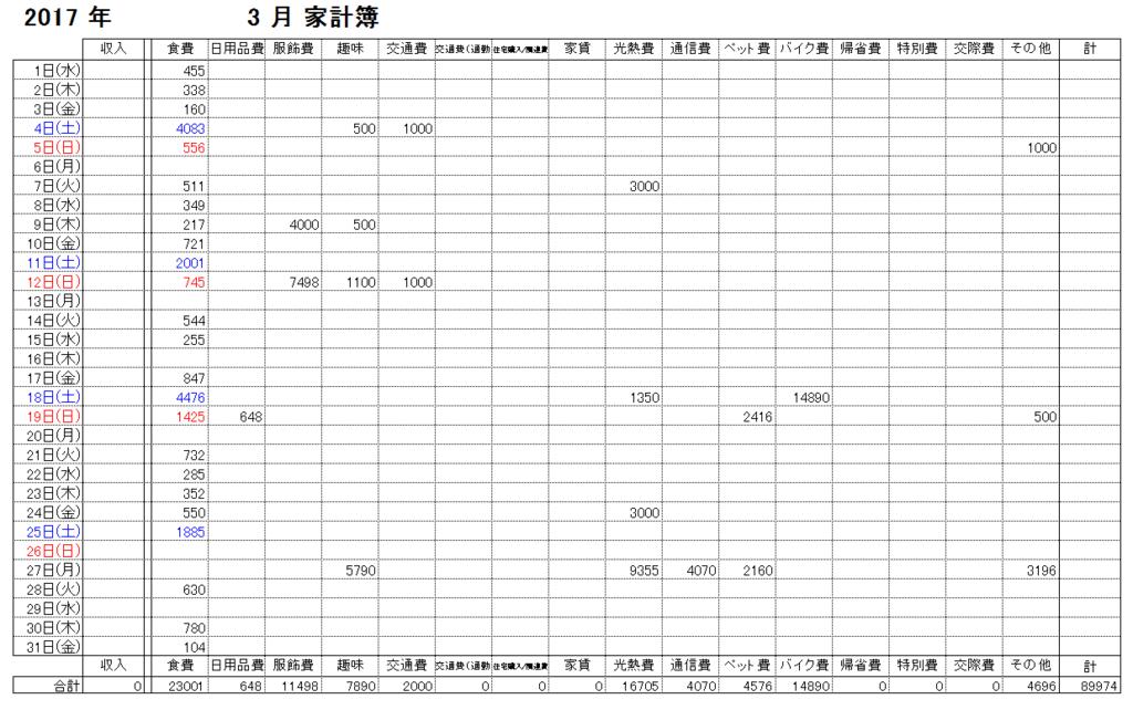 f:id:subarashii_y_m_c_a:20170401214848p:plain