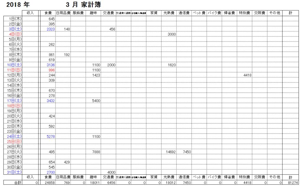 f:id:subarashii_y_m_c_a:20180401203531p:plain
