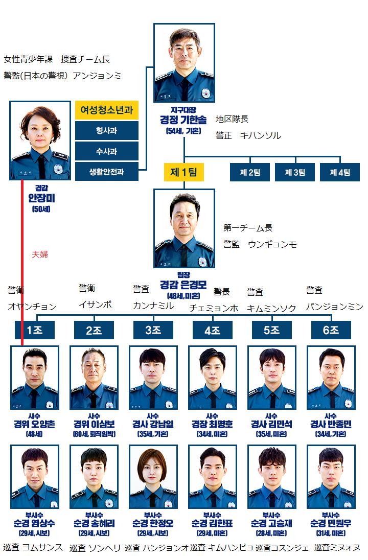 韓国ドラマ ライブ 組織図