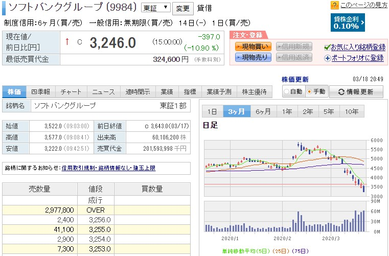G 株価 ソフトバンク ソフトバンクグループ(9984)株価分析 今後の見通しと買い時・売り時は? 進撃の個人投資家