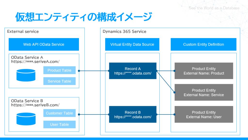 Dynamics 365 v9 0 新機能 仮想エンティティの使い方 その2 構成