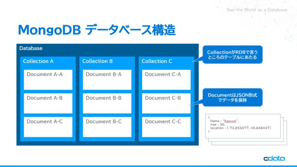 Windows版MongoDBのインストール・MongoShellを通してCRUD