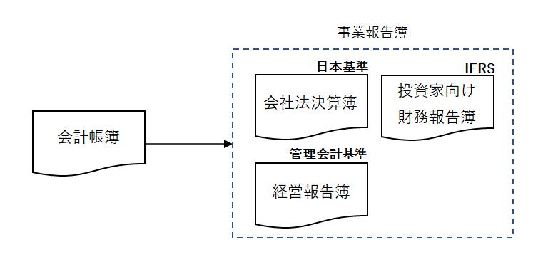 事業報告簿の複線化