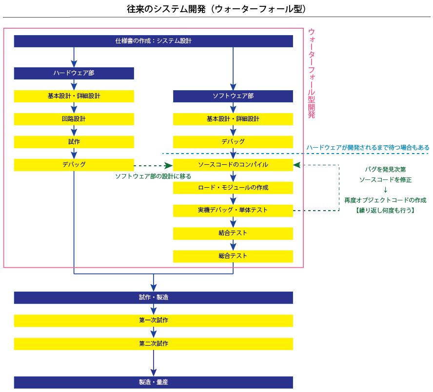 従来の組込みシステム開発(ウォーターフォール型)の流れ・フローチャート