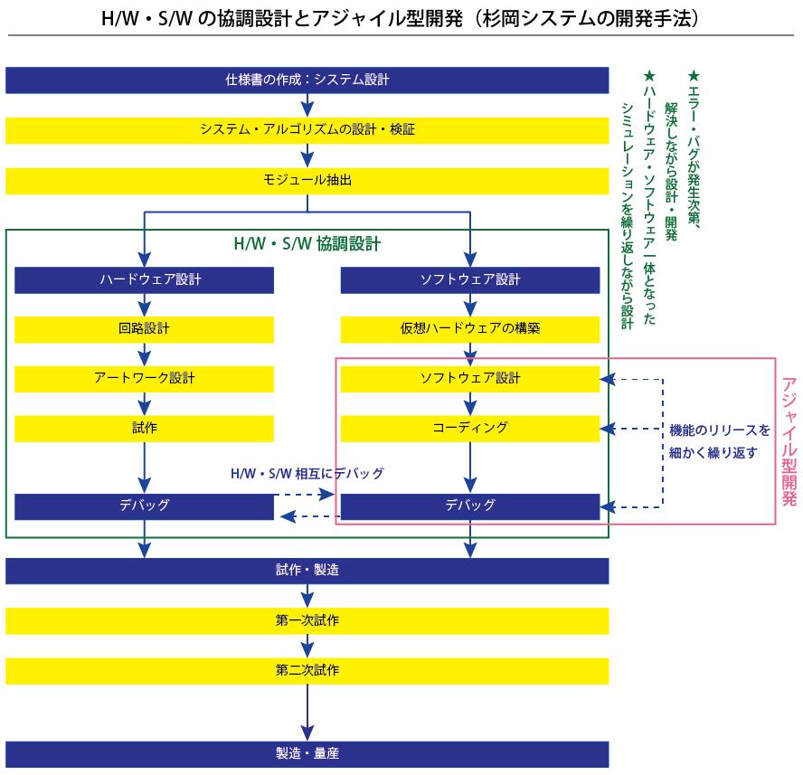 協調設計・アジャイル型開発の流れ(フローチャート)