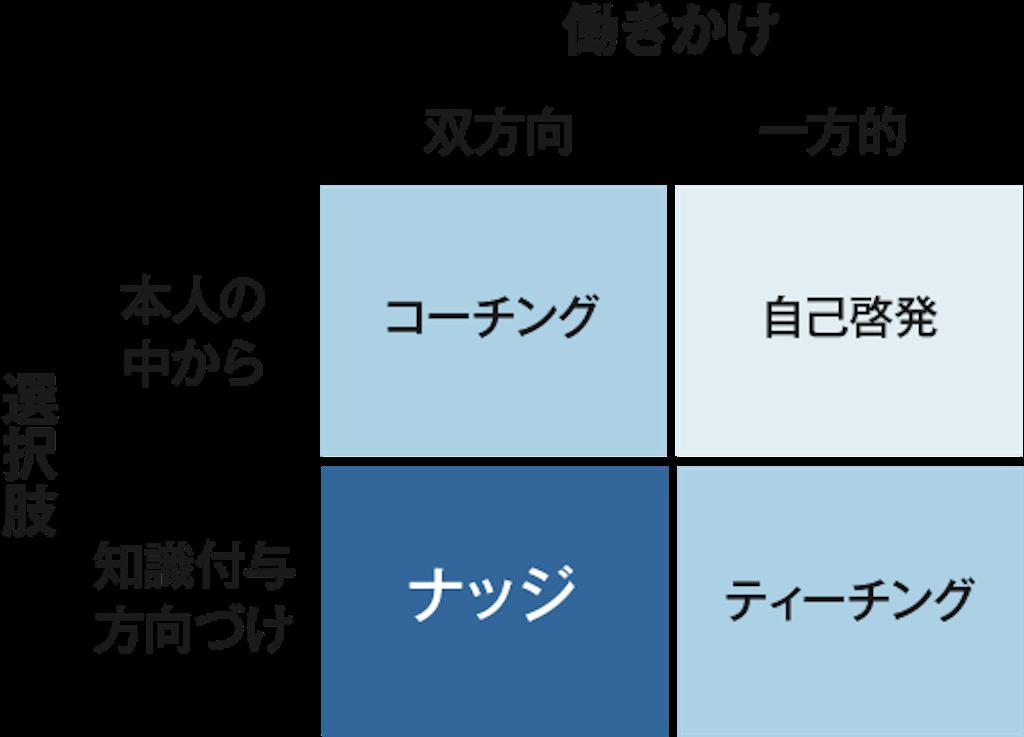 f:id:sugita-labo0328:20200120084511p:image