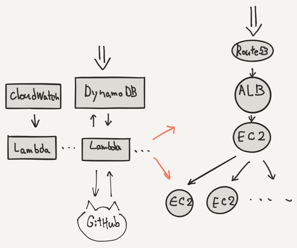 サーバー構成の概要図