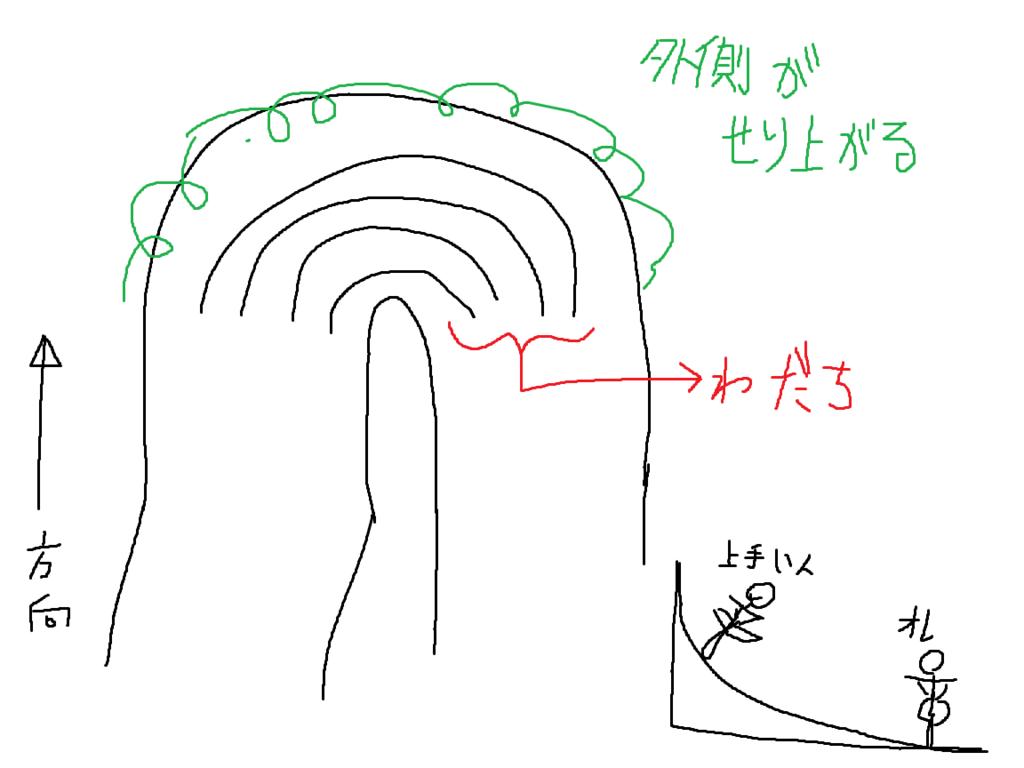 f:id:sujiniku5150:20170701210049p:plain