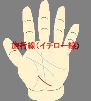 旅行線(イチロー線)