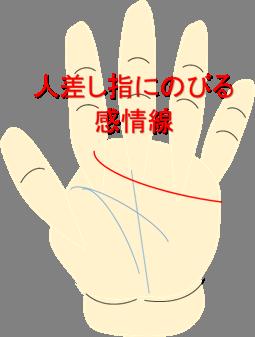 人差し指にのびる感情線