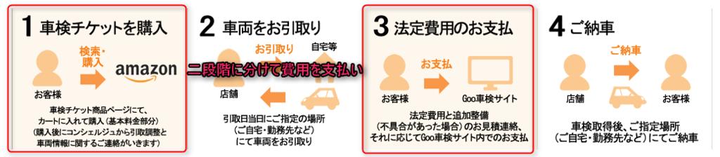 Amazon車検は二段階に分けて支払い