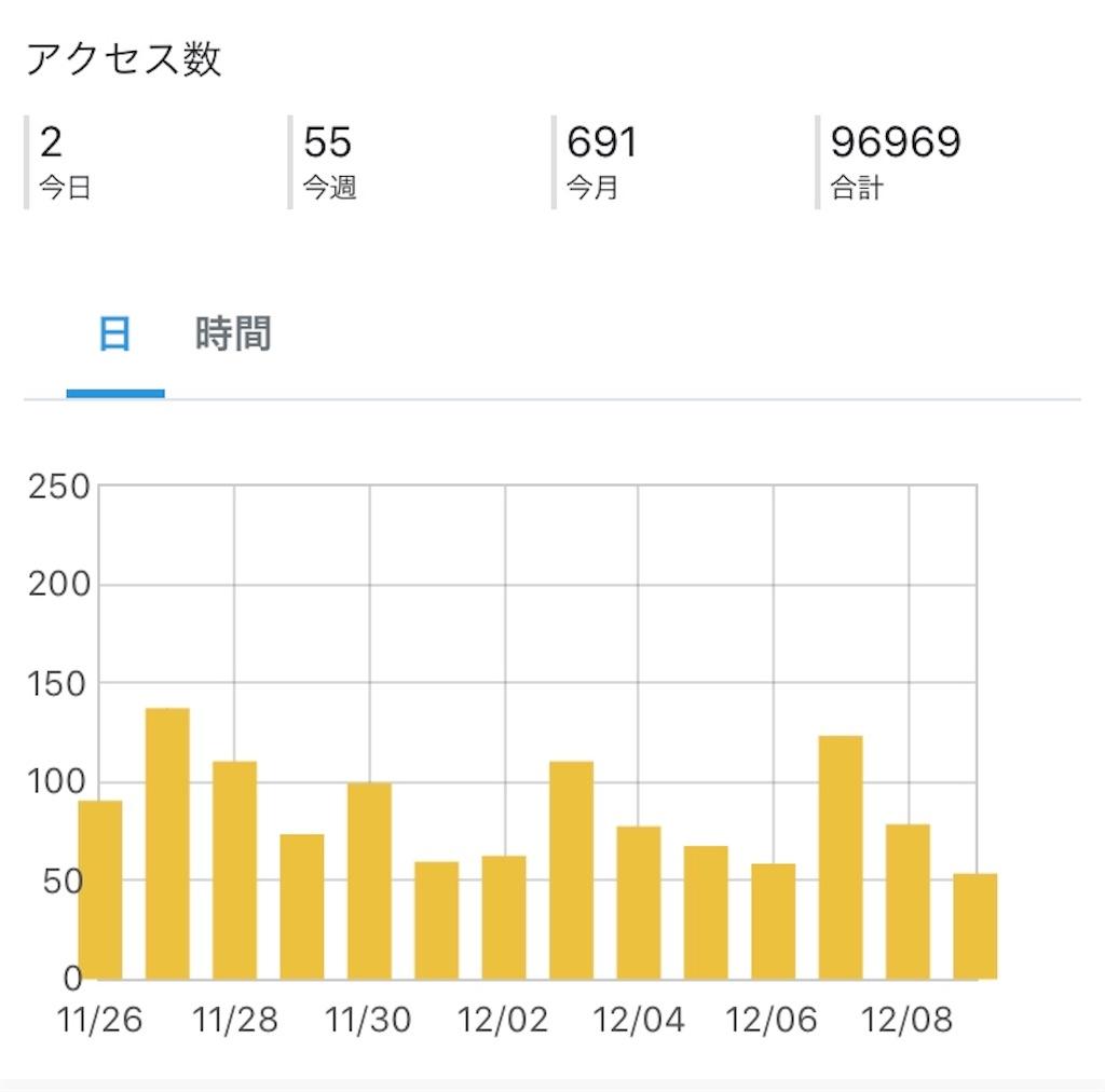 f:id:sukosimo_samuku_nice:20191210010213j:image
