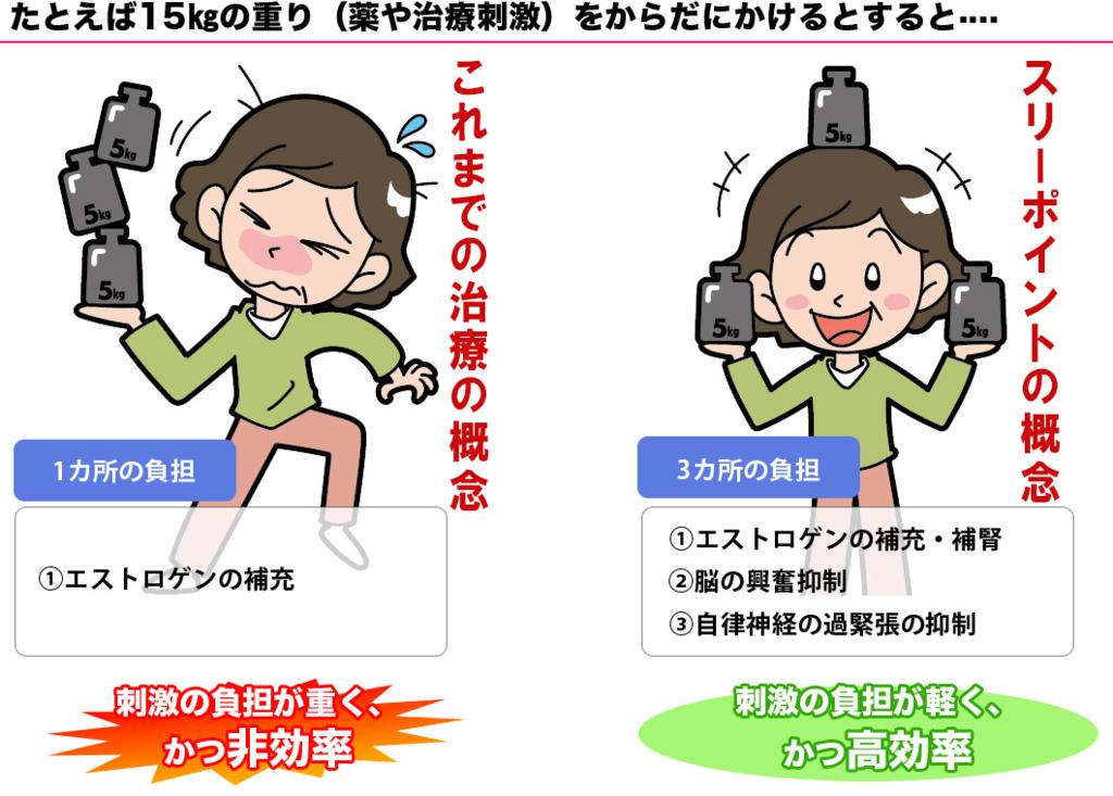 f:id:sukoyaka-kanpo:20170807022354p:plain