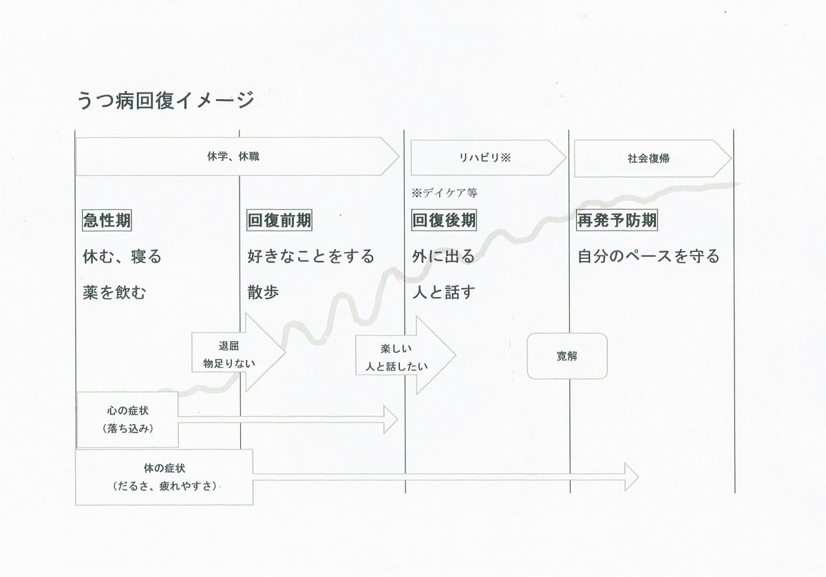 f:id:sukoyaka-yaby:20190717141048j:plain