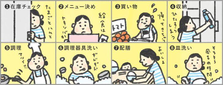 食事の関する工