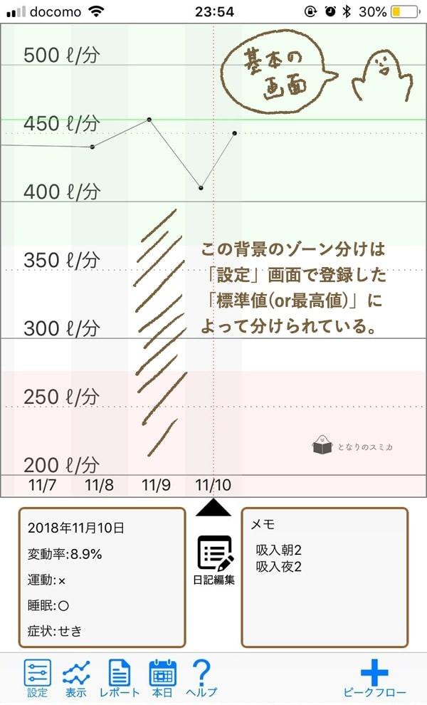 喘息アプリ「PeakFlow」のグラフ画面