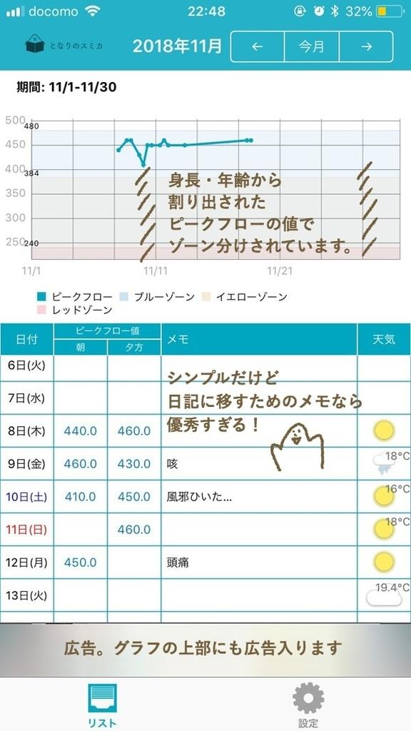 「ぜんそく・ピークフロー日記」のグラフ画面