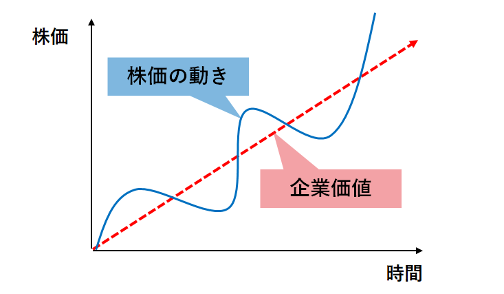 株価と企業価値の関係の図