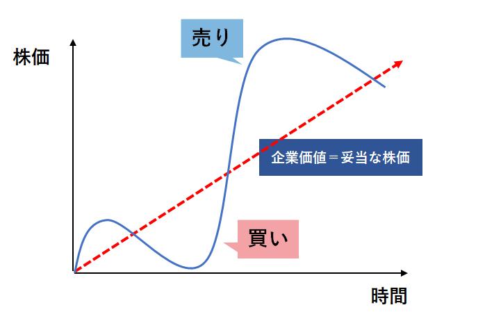 株価と企業価値の図