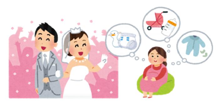 結婚や出産