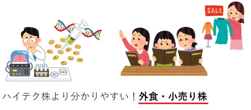 ハイテク株と外食・小売り株のイメージ図