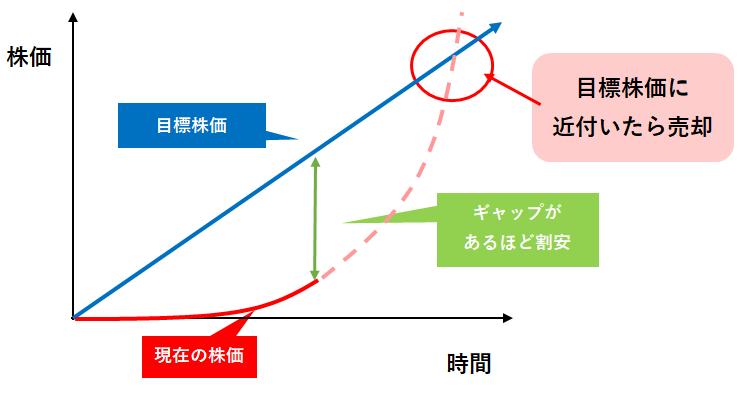 目標価格と現在の価格の図