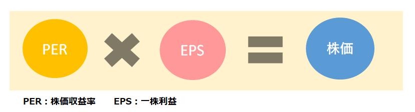 株価=PER×EPS