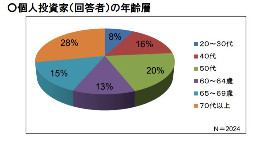 個人投資家の年齢層の図