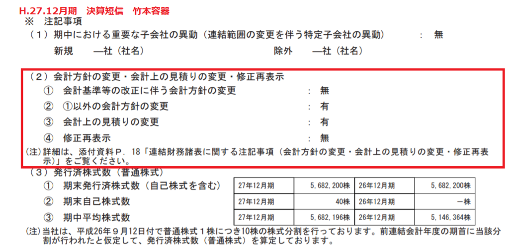、H.27.12月期の竹本容器の決算短信