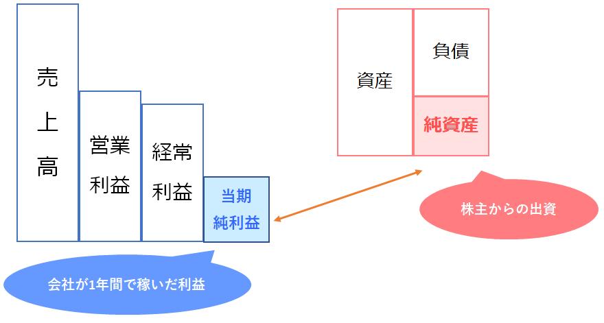 ROEの計算イメージ