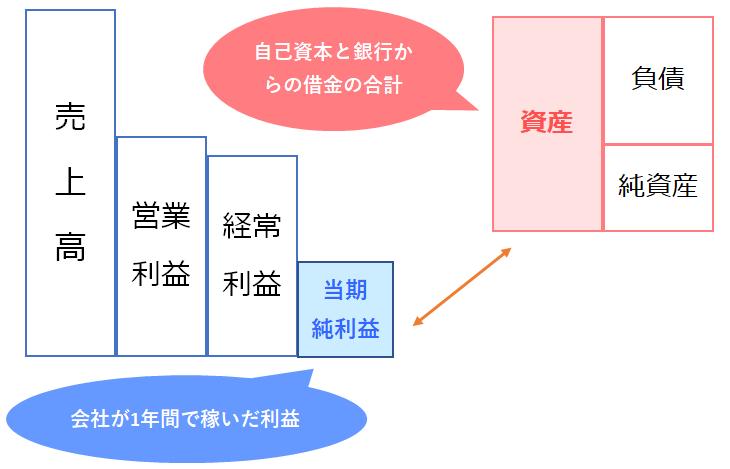 ROAの計算イメージ