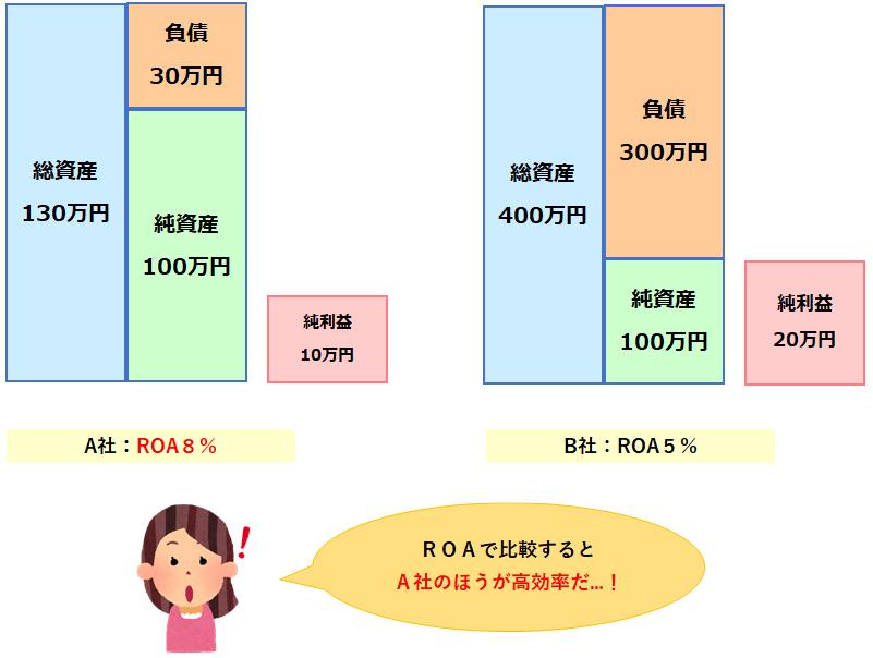 ROAの数値が高いほど経営が効率的
