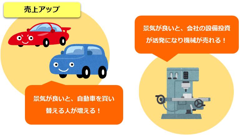 景気敏感株のイメージ図