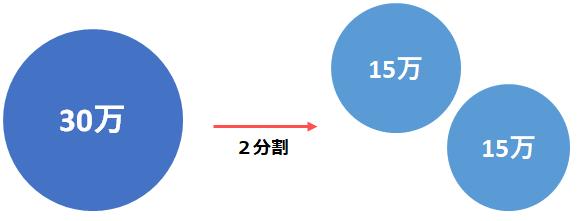 株式分割の説明