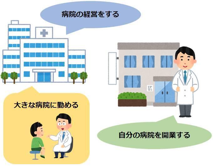 医者の働き方パターン