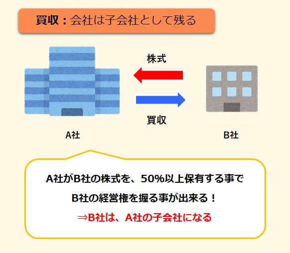 買収のイメージ図