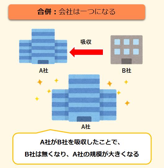 合併のイメージ図