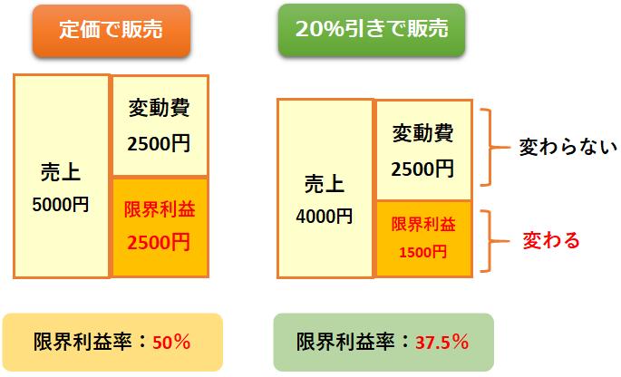 限界利益率の比較