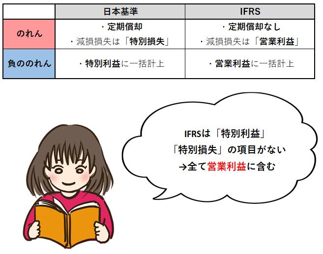 日本基準とIFRSののれん償却の違い