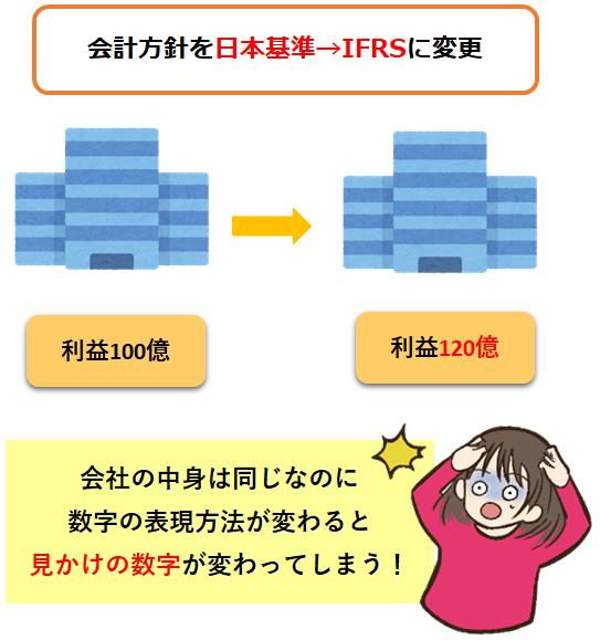会計方針を日本基準からIFRSに変更