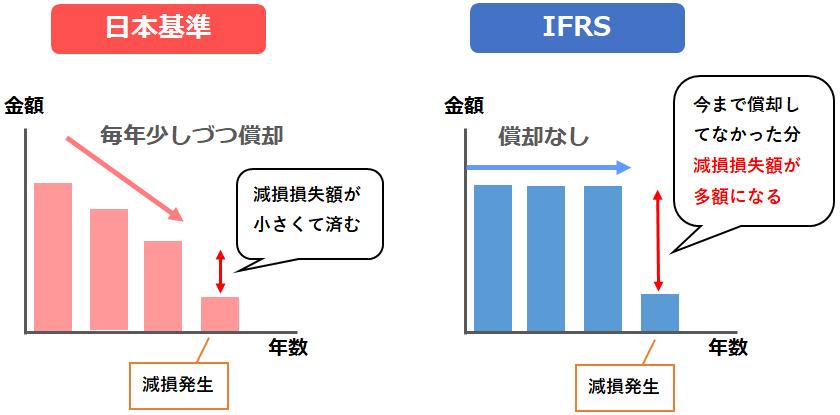 日本基準とIFRSの減損損失が出た場合の違い